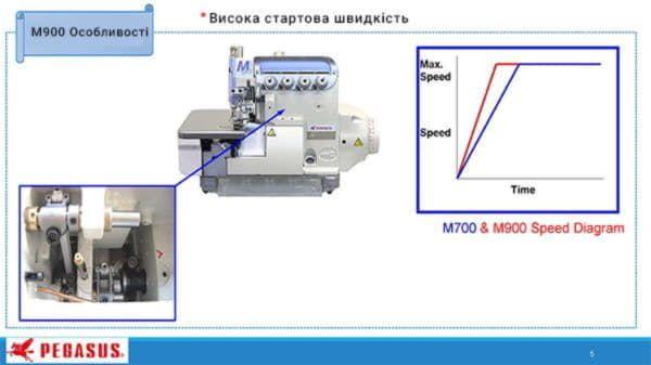 M952-52H-2x4/D222/Z054 идеально сбалансированная машина