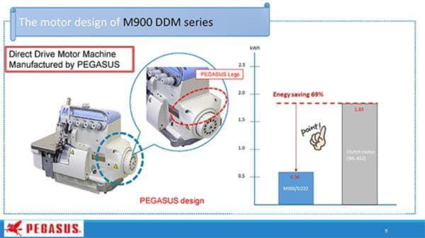 M952-52H-2x4/D222/Z054 Оригинальный высокоскоростной привод производства Pegasus