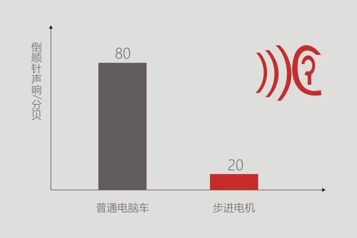 Низкий уровень шума в швейной машине BRUCE R5E-Q-7
